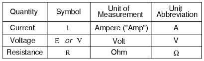 How Voltage Current And Resistance Relate Ohms Law