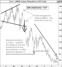 Broadening Pattern Charts Broadening Top Megaphone Pattern Predicted Stock Market