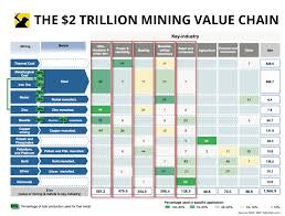 Nickel Metal Value Chart The 2 Trillion Mining Value Chain At A Glance Mining Com