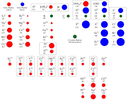 ionic size ion size periodic table periodic table electronegativity noble gases