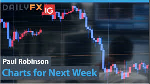 Dailyfx Charts Us Dollar Breaking Gbp Usd Eur Usd Charts For Next Week More