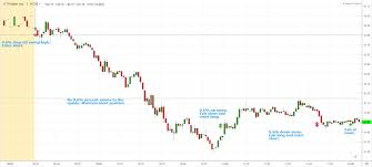 Up To The Minute Stock Charts Filter Rule Definition And Example