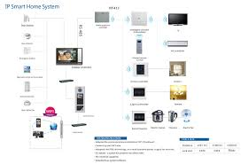 smart home wiring solidfonts smart home wiring diagram pictures