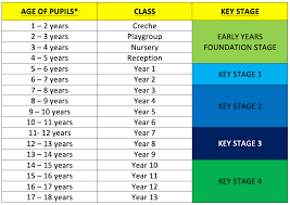 Age Chart British International School