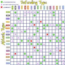 Pokemon Damage Chart Type Chart Pokemon World Online Wiki