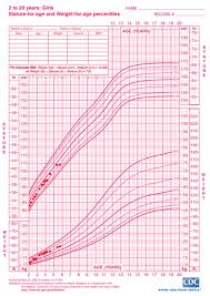 Age Height Chart Girl Average Weight For 13 Girl Who Chart