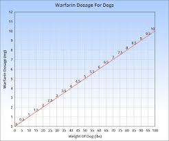 Dog Aspirin Dosage Chart Warfarin For Dogs Veterinary Place