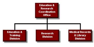 Philippine Heart Center Organizational Chart Philippine Heart Center Organization Chart Of Education