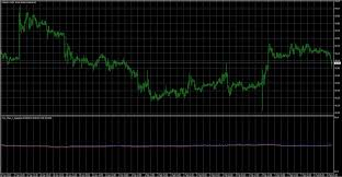 Tick Chart Weighted Forex Indicators Download
