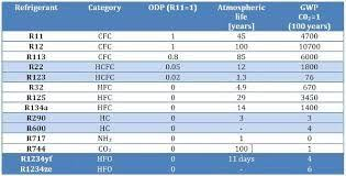 R11 Refrigerant Chart Common Refrigerants And Their Odp Gwp