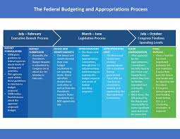 Bills Passed By Congress Chart Federal Budgeting And Appropriations Process Accessible