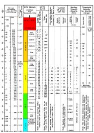 Sediment Size Chart School Stuff Geology Grain Size