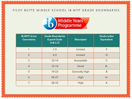Myp Marking Grading Chart Mrs Corson Language Literature