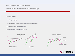 Falling Wedge Chart Pattern Wedge Rising Wedge And Falling Wedge Breakout Price