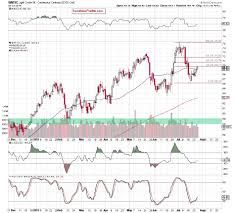 Conflicting Views On Crude Oil