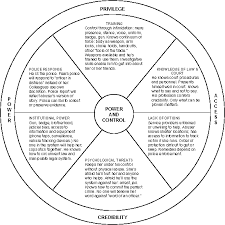police power control wheel police officer involved domestic  police power and control wheel psychological threats training institutional power police response
