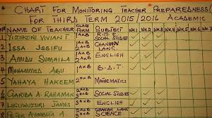 Primar Charts Teacher Preparedness Chart Pong Tamale Experimental Primar