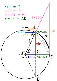 Unit Circle Sin Cos Tan Cot Exsec Excsc Versin Cvs