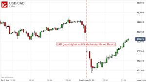 Canadian Dollar Gaps Up Yen Drops As Us Shelves Mexico