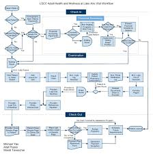 clinic workflow diagramlscc adult health and wellness at lake aire visit workflow patient walk in