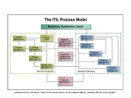 itil process itil processes in business organizations businessprocess