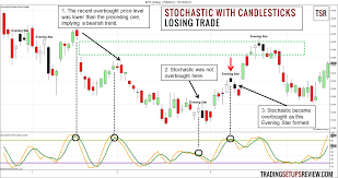 Candlestick Patterns Custom Swing Trading With Stochastic Oscillator And Candlestick Patterns