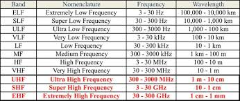 Vhf Spectrum Chart New Growth Markets For Electronic Capacitors In The