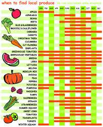 Seasonal Produce Availability Growing Minds