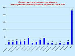 Жители Зубцовского района почти не получают сертификаты на  Жители Зубцовского района почти не получают сертификаты на материнский капитал