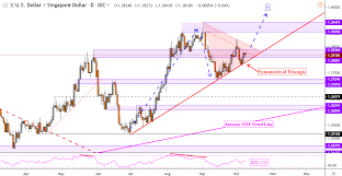 Sgd To Myr Chart Us Dollar Outlook Hinges On Reversal Patterns Versus Sgd