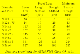 Grade 5 Bolt Shear Strength Chart Maryland Metrics Metric Astm Structural Fasteners
