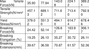 Final High Yield Steel Tensile Strength Properties High