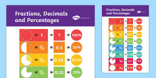 Common Fraction To Decimal Conversion Chart Fractions Decimals And Equivalents Display Poster Displays