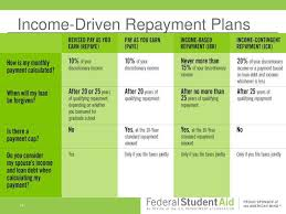 Ibr Repayment Chart Federal Student Loan Repayment Plans And The Repayment