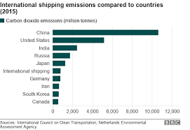 International Shipping Chart Reality Check Are Ships More Polluting Than Germany Bbc News