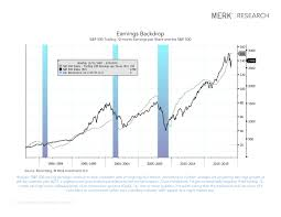 2019 Stock Market Chart U S Equity Market Chart Book