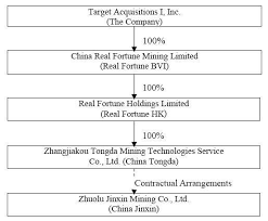 Target Corporation Hierarchy Chart Target Acquisitions I Inc Form 8 K A October 6 2011