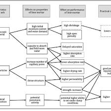 Wood Characteristics Chart Flow Chart Of The Relationship Between The Characteristics