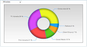 Hollow Pie Chart Add Info To Your Pie Chart With Donut Chart Kpi Dashboard