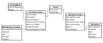 Курсовая работа Создание с помощью sql server базы данных для   которую предполагается хранить в создаваемой базе данных Поэтому инфологическую модель данных пытаются строить по аналогии с естественным языком