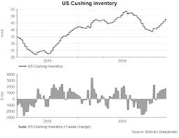 Us Crude Oil Inventory Extended Gains Action Forex