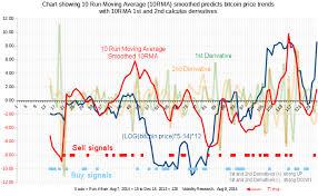 10 Run Moving Average 10rma Predicting Bitcoin Price The
