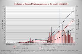 Rta Organization Chart Wto Regional Trade Agreements Gateway