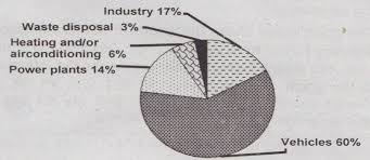 Describing The Pie Chart Of The Sources Of Air Pollution In