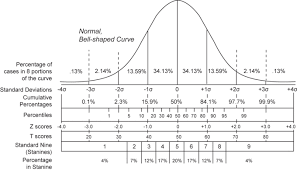 Standard Score Conversion Chart Normal Approximation Boundless Statistics