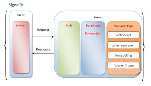 Chat Hubs Real Time Web Solution For Chat By Mvc Signalr Hub Codeproject