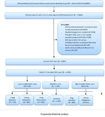 Copyright Duration Chart Flow Chart Of Cohort Selection Doac Direct Oral