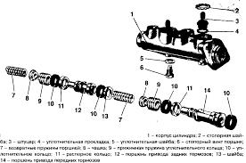 Техническая характеристика устройство и работа тормозной системы  Р ис