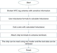 Process Flow Chart For Nfc Broken Tag Data Retrieval