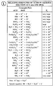 Weak Acids And Bases Chart Www Bedowntowndaytona Com